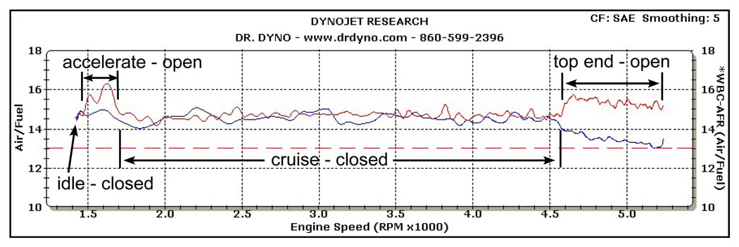 Dr  Dyno explains 02 sensors and closed-loop systems